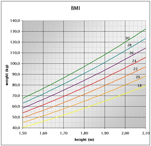 """BMI chart"" by Peter Forret is licensed under CC BY-NC 2.0"